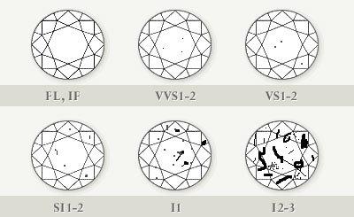 image sur la pureté des diamants